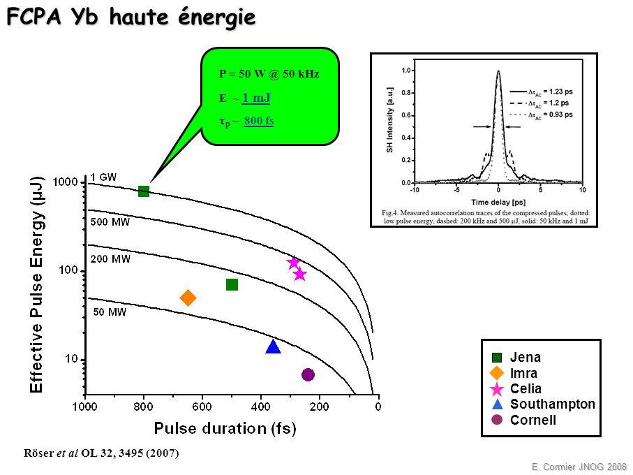 E. Cormier JNOG 2008 Jena Imra Celia Southampton Cornell P = 50 W @ 50 kHz E ~ 1 mJ p ~ 800 fs Röser et al OL 32, 3495 (2007) FCPA Yb haute énergie