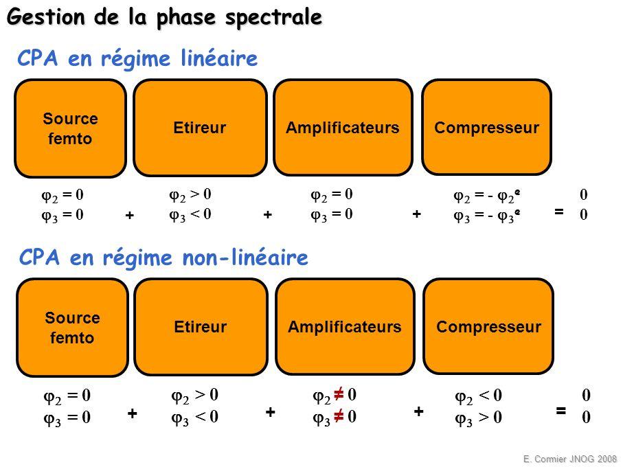 E. Cormier JNOG 2008 Compresseur Gestion de la phase spectrale Source femto Etireur = 0 = 0 > 0 < 0 CPA en régime linéaire + + = 0 Amplificateurs + =