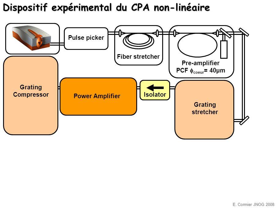 E. Cormier JNOG 2008 Pulse picker Isolator Grating Compressor Pre-amplifier PCF coeur = 40µm Fiber stretcher Power Amplifier Grating stretcher Disposi