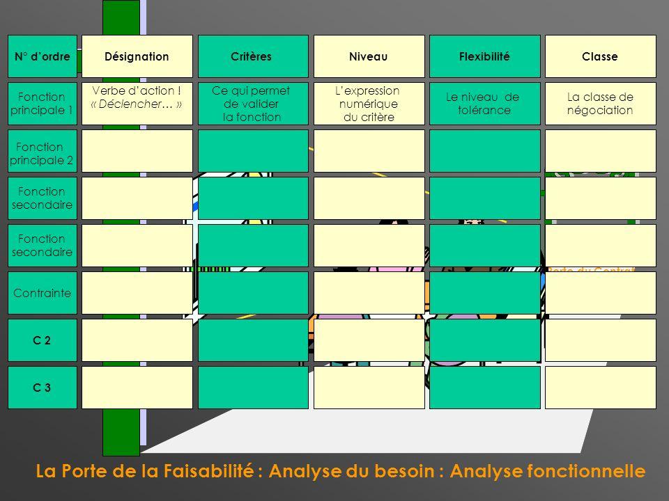 La Porte de la Faisabilité : Analyse du besoin : Analyse fonctionnelle La Porte du Contrat N° dordre Fonction principale 1 Fonction secondaire Fonctio