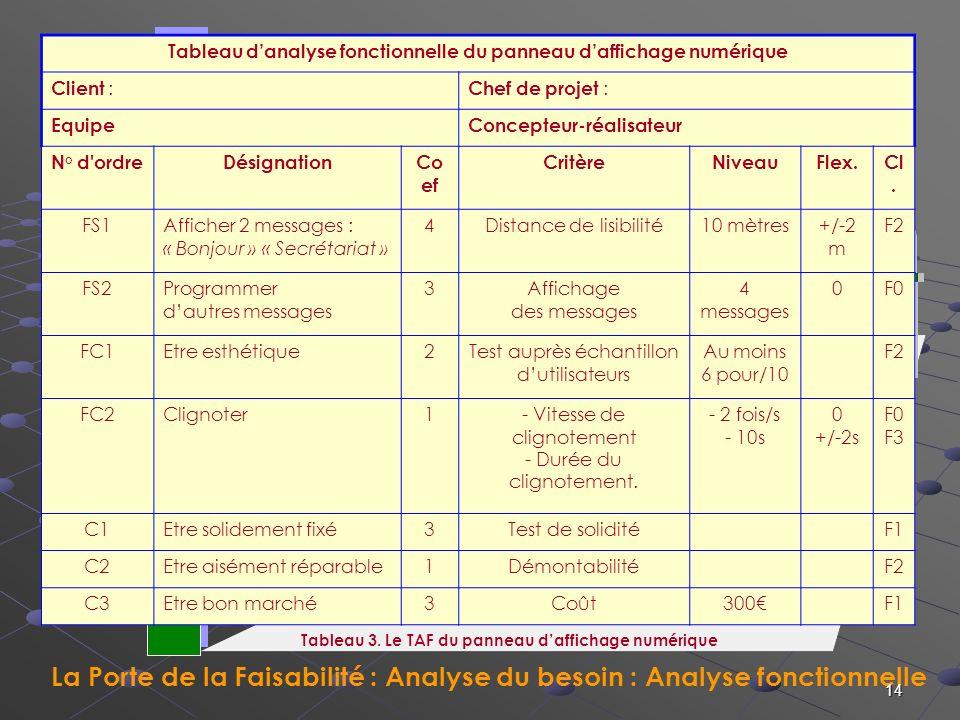 La Porte de la Faisabilité : Analyse du besoin : Analyse fonctionnelle La Porte du Contrat 14 Tableau danalyse fonctionnelle du panneau daffichage num