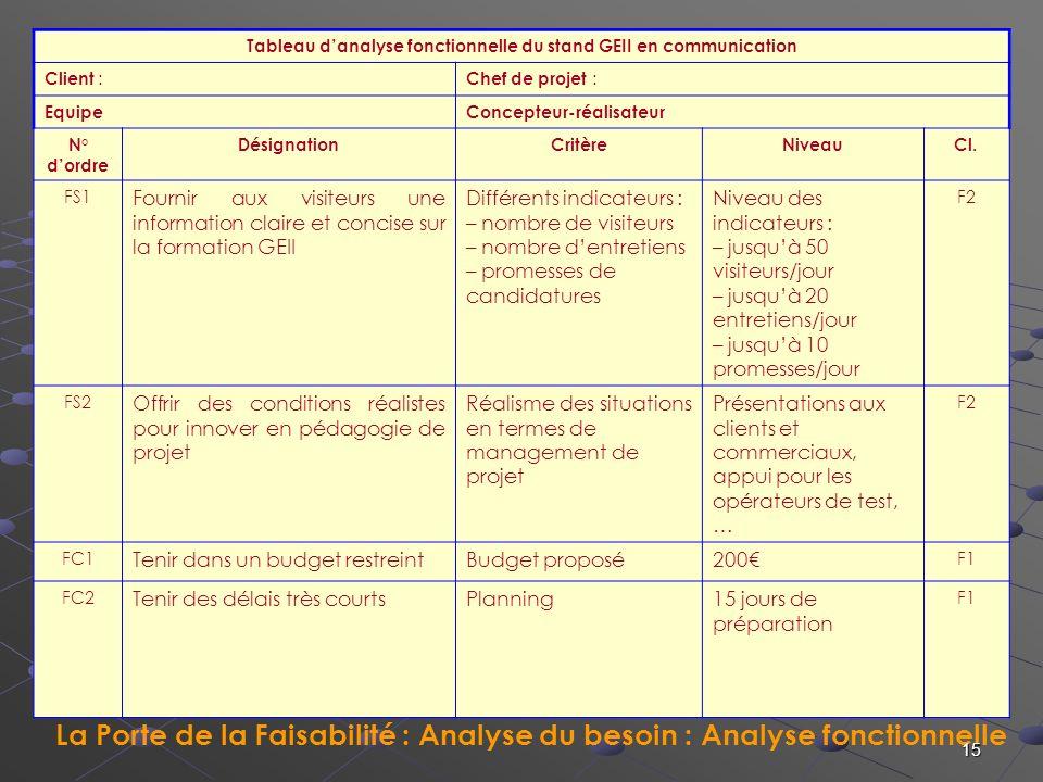 La Porte de la Faisabilité : Analyse du besoin : Analyse fonctionnelle La Porte du Contrat 15 Tableau danalyse fonctionnelle du stand GEII en communic