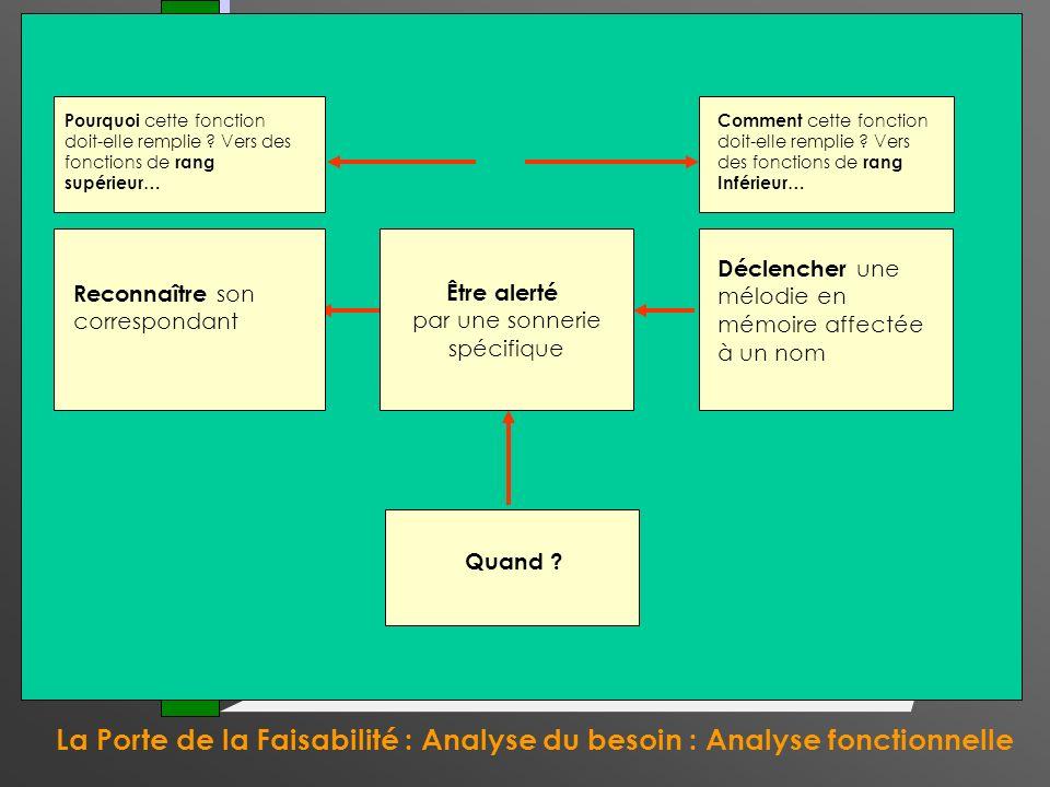 La Porte de la Faisabilité : Analyse du besoin : Analyse fonctionnelle La Porte du Contrat Mais dabord, lécran ! Être alerté par une sonnerie spécifiq