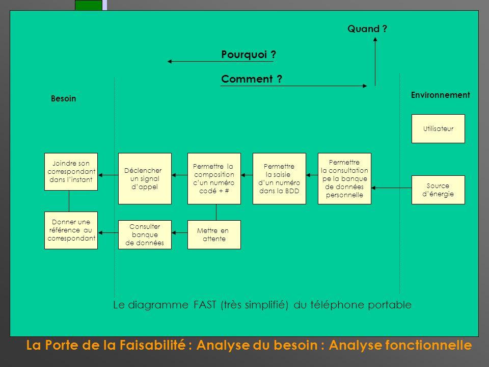 La Porte de la Faisabilité : Analyse du besoin : Analyse fonctionnelle La Porte du Contrat Ah oui, lécran, joubliais, Pardon ! Utilisateur Joindre son