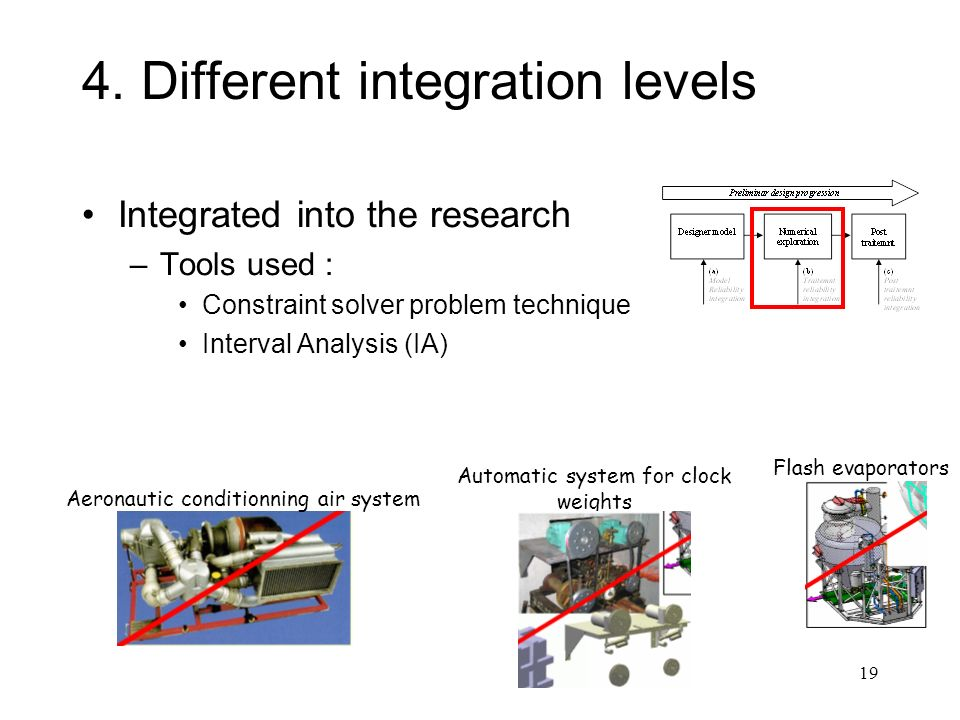19 4. Different integration levels Integrated into the research –Tools used : Constraint solver problem technique Interval Analysis (IA) Aeronautic co