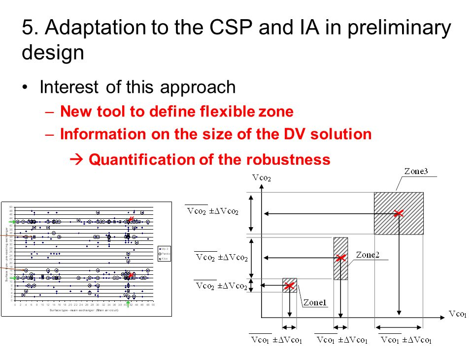 21 Interest of this approach –New tool to define flexible zone –Information on the size of the DV solution Quantification of the robustness 5. Adaptat