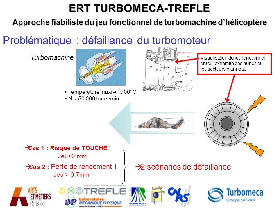 24 Problématique : défaillance du turbomoteur Turbomachine Visualisation du jeu fonctionnel entre lextrémité des aubes et les secteurs danneau Tempéra