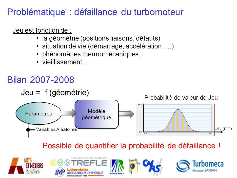 25 Jeu est fonction de : la géométrie (positions liaisons, défauts) situation de vie (démarrage, accélération ….) phénomènes thermomécaniques, vieilli
