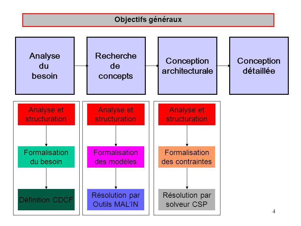 4 Objectifs généraux Analyse du besoin Recherche de concepts Conception architecturale Conception d é taill é e Analyse et structuration Formalisation