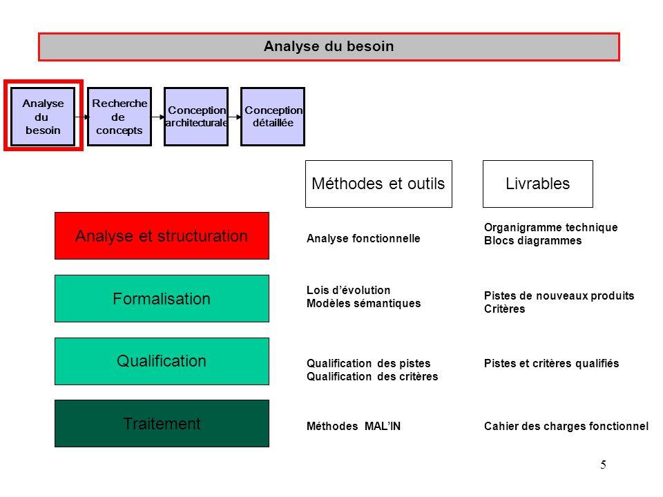 5 Analyse du besoin Analyse et structuration Formalisation Qualification Traitement Analyse fonctionnelle Lois dévolution Modèles sémantiques Qualific