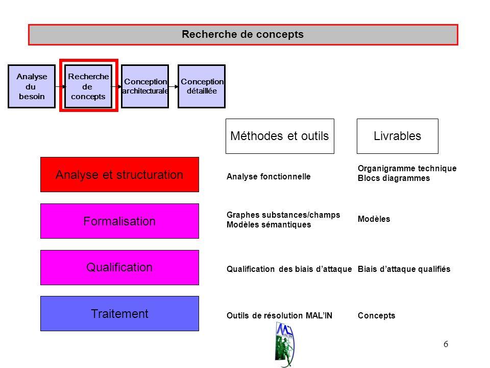 6 Recherche de concepts Analyse et structuration Formalisation Qualification Traitement Analyse fonctionnelle Graphes substances/champs Modèles sémant