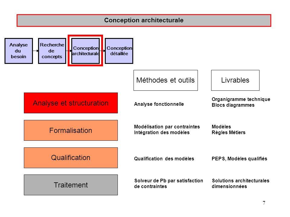 7 Conception architecturale Analyse et structuration Formalisation Qualification Traitement Analyse fonctionnelle Modélisation par contraintes Intégra