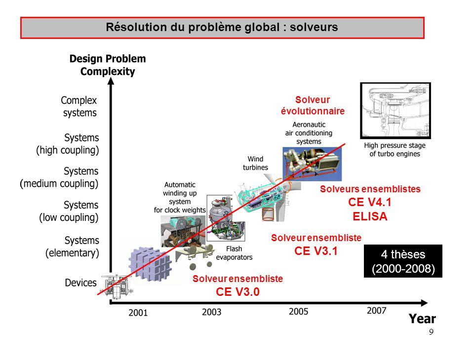 9 Résolution du problème global : solveurs 4 thèses (2000-2008) Solveur évolutionnaire Solveur ensembliste CE V3.0 Solveur ensembliste CE V3.1 Solveur