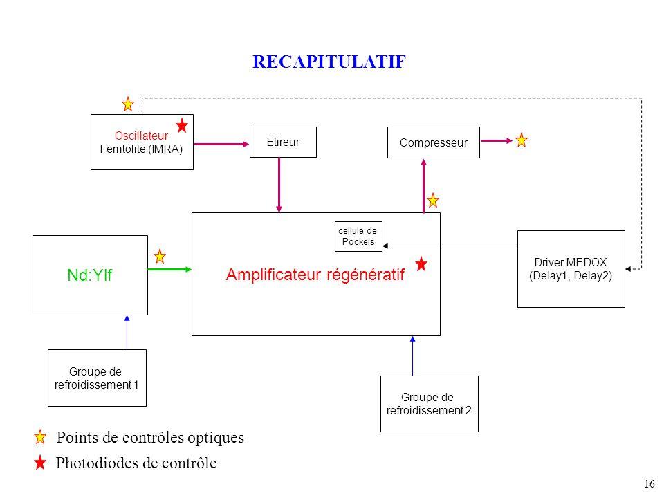 16 Oscillateur Femtolite (IMRA) Driver MEDOX (Delay1, Delay2) Amplificateur régénératif cellule de Pockels Nd:Ylf Etireur Compresseur Groupe de refroi