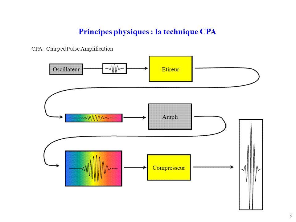 3 Principes physiques : la technique CPA CPA : Chirped Pulse Amplification