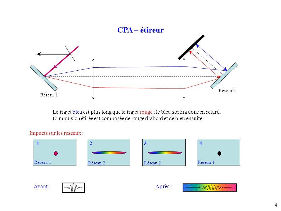 4 CPA – étireur Le trajet bleu est plus long que le trajet rouge ; le bleu sortira donc en retard. Limpulsion étirée est composée de rouge dabord et d