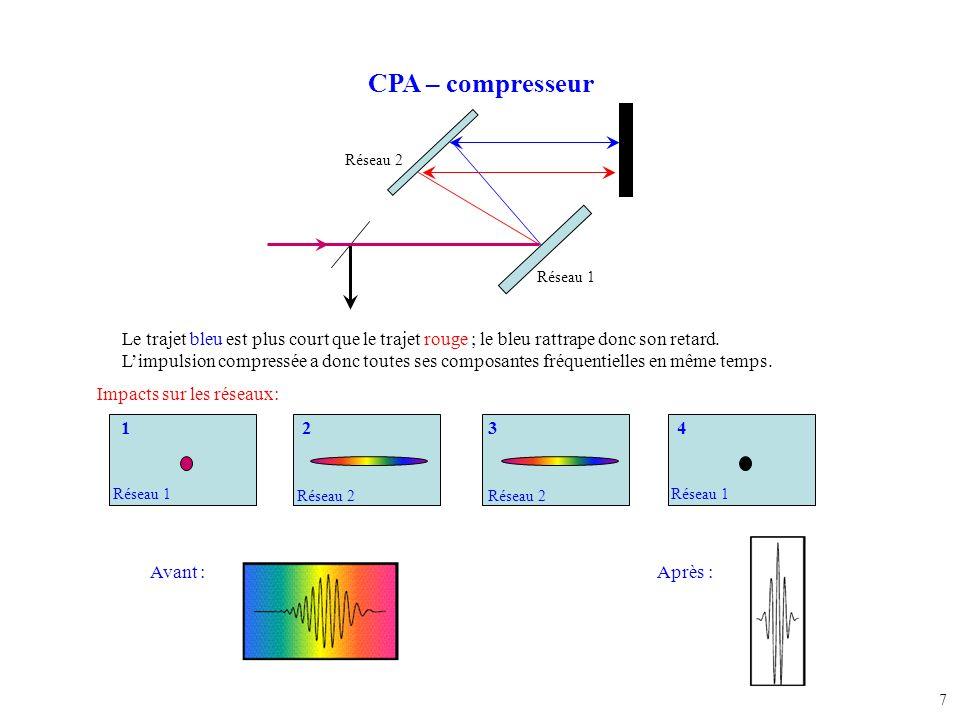 7 CPA – compresseur Le trajet bleu est plus court que le trajet rouge ; le bleu rattrape donc son retard. Limpulsion compressée a donc toutes ses comp