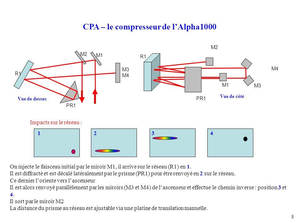 8 CPA – le compresseur de lAlpha1000 Impacts sur le réseau : 1234 On injecte le faisceau initial par le miroir M1, il arrive sur le réseau (R1) en 1.