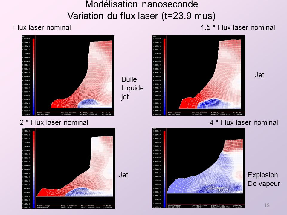 19 Modélisation nanoseconde Variation du flux laser (t=23.9 mus) 2 * Flux laser nominal 1.5 * Flux laser nominalFlux laser nominal 4 * Flux laser nominal Explosion De vapeur Jet Bulle Liquide jet