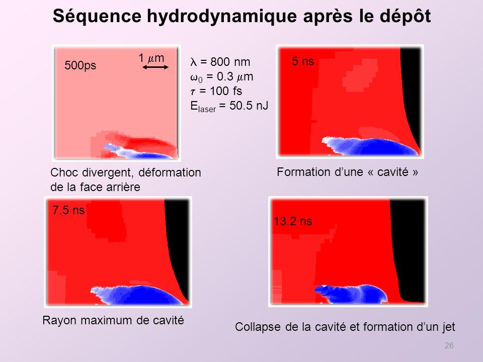 26 Séquence hydrodynamique après le dépôt 13.2 ns Rayon maximum de cavité 5 ns Choc divergent, déformation de la face arrière Formation dune « cavité » 7.5 ns = 800 nm 0 = 0.3 m = 100 fs E laser = 50.5 nJ Collapse de la cavité et formation dun jet 500ps 1 m