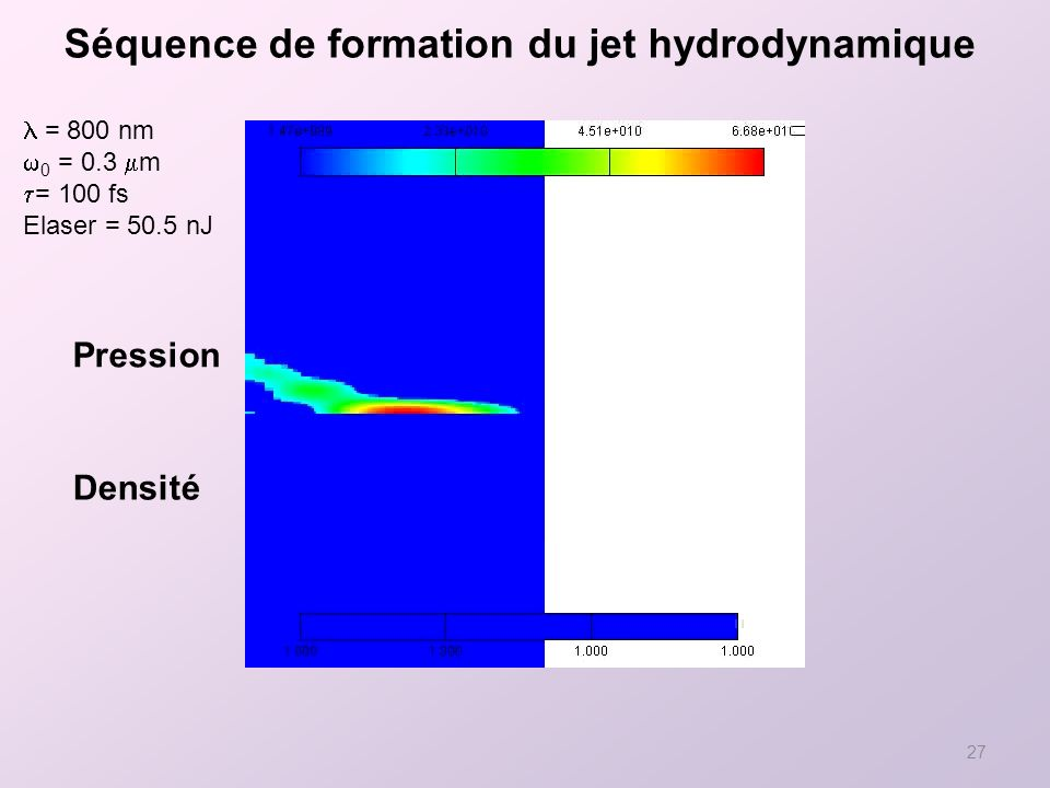 27 = 800 nm 0 = 0.3 m = 100 fs Elaser = 50.5 nJ Séquence de formation du jet hydrodynamique Pression Densité