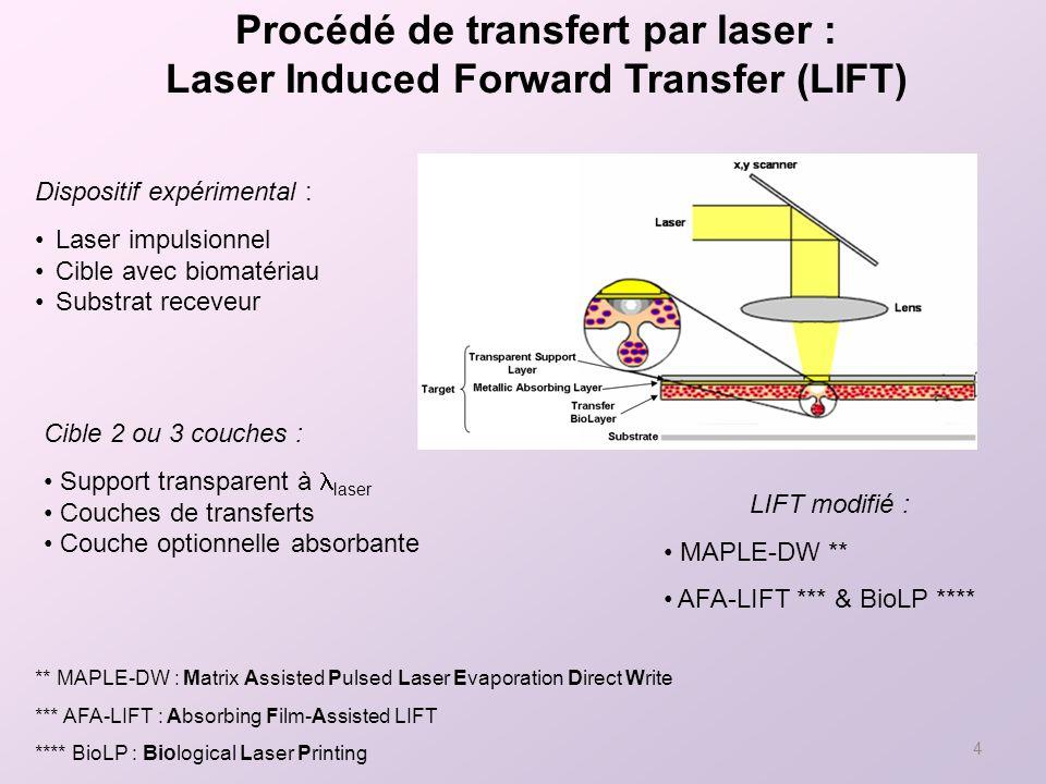 4 Dispositif expérimental : Laser impulsionnel Cible avec biomatériau Substrat receveur Cible 2 ou 3 couches : Support transparent à laser Couches de transferts Couche optionnelle absorbante LIFT modifié : MAPLE-DW ** AFA-LIFT *** & BioLP **** ** MAPLE-DW : Matrix Assisted Pulsed Laser Evaporation Direct Write *** AFA-LIFT : Absorbing Film-Assisted LIFT **** BioLP : Biological Laser Printing Procédé de transfert par laser : Laser Induced Forward Transfer (LIFT)