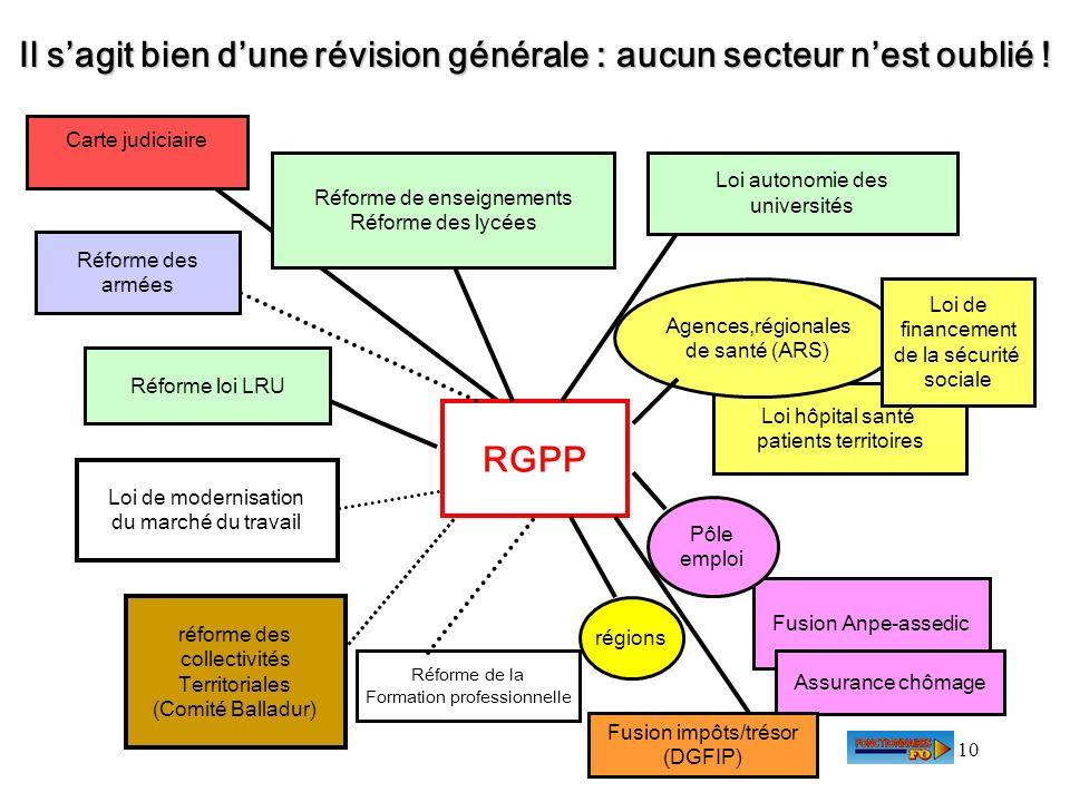 10 Il sagit bien dune révision générale : aucun secteur nest oublié ! RGPP Loi hôpital santé patients territoires Fusion Anpe-assedic Réforme de la Fo