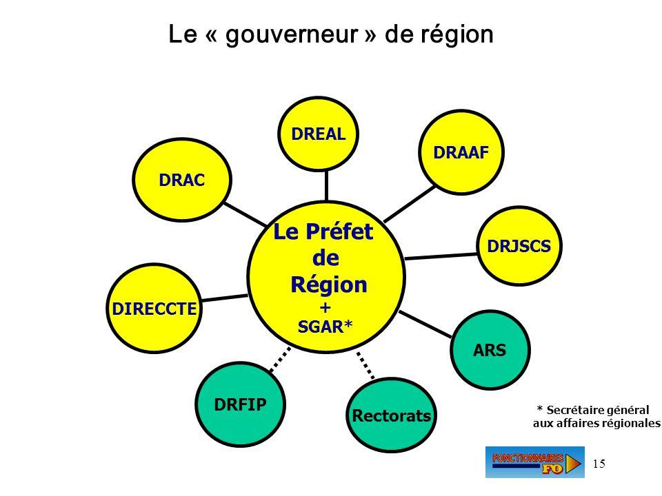 15 Le Préfet de Région + SGAR* DREAL DRAAF DRJSCS ARS Rectorats DRFIP DIRECCTE DRAC * Secrétaire général aux affaires régionales Le « gouverneur » de