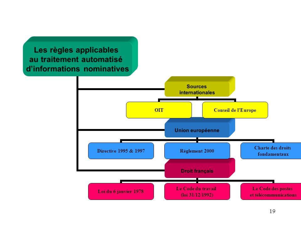 18 I.- Notions générales sur le système dinformation de lentreprise B) Les différentes informations traitées 3) Le régime juridique applicable aux inf