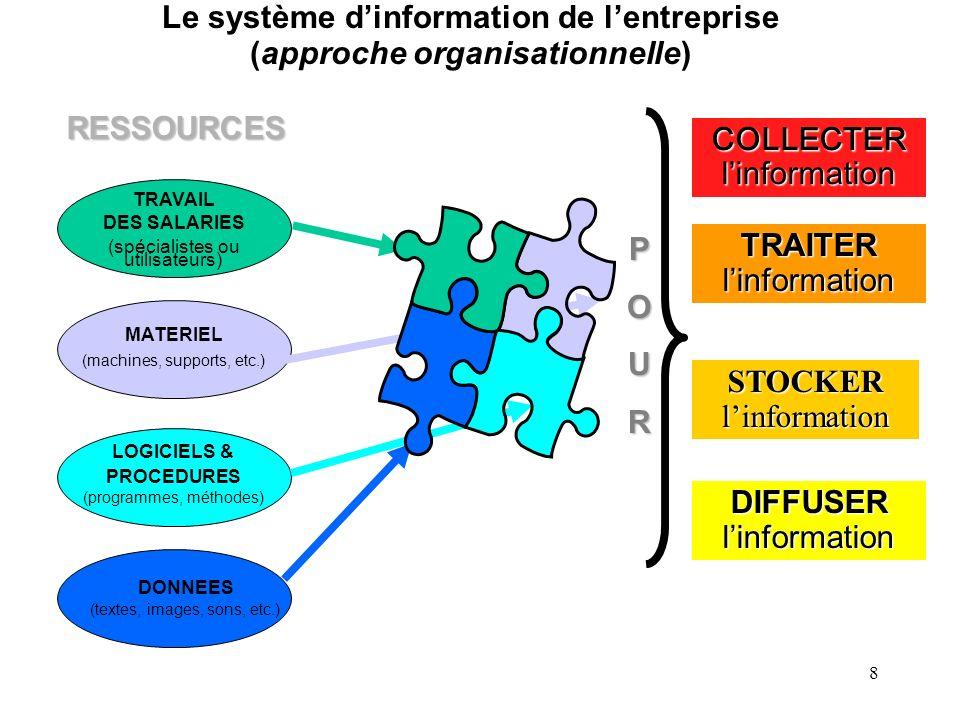 7 I.- Notions générales sur le système dinformation de lentreprise A) Quest-ce quun système dinformation 1) La structure du système