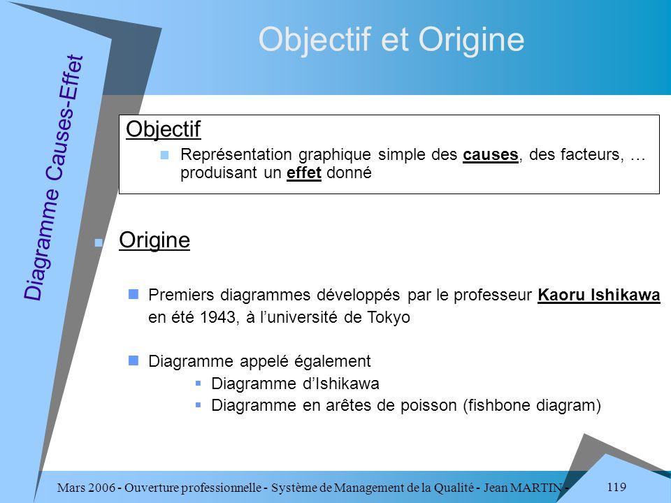 Mars 2006 - Ouverture professionnelle - Système de Management de la Qualité - Jean MARTIN - QUALITE 119 Objectif et Origine Objectif Représentation gr