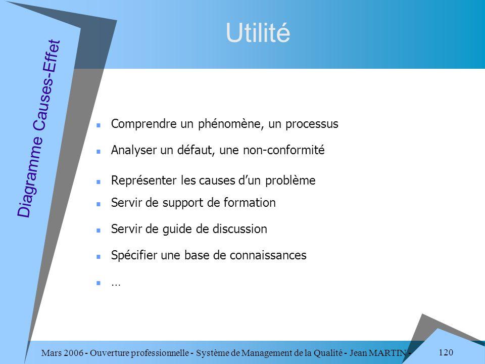 Mars 2006 - Ouverture professionnelle - Système de Management de la Qualité - Jean MARTIN - QUALITE 120 Utilité Analyser un défaut, une non-conformité
