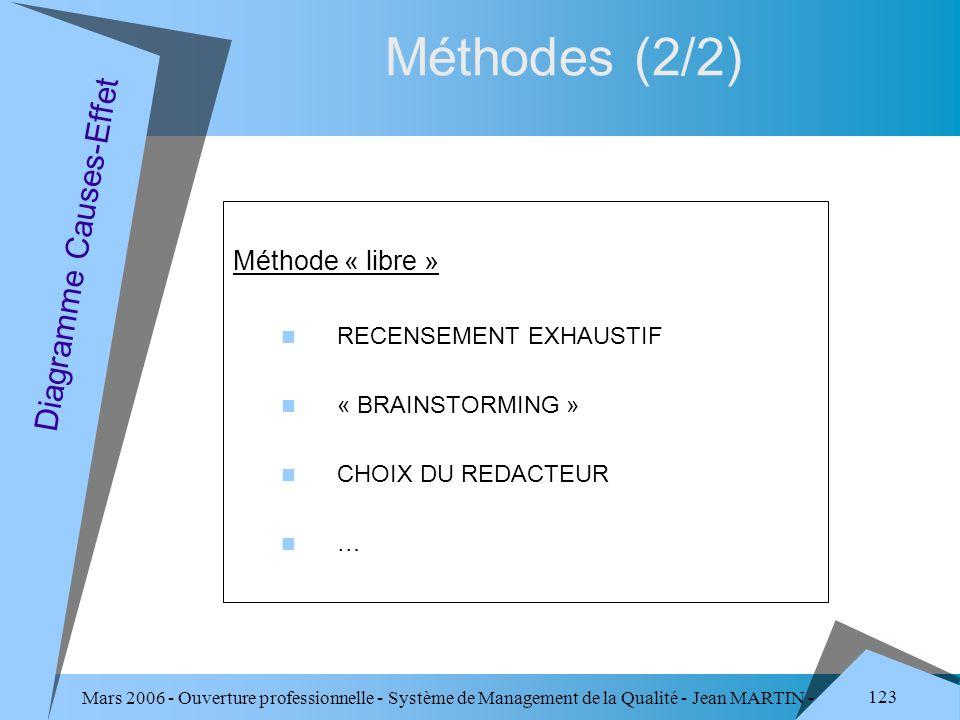 Mars 2006 - Ouverture professionnelle - Système de Management de la Qualité - Jean MARTIN - QUALITE 123 Méthode « libre » RECENSEMENT EXHAUSTIF « BRAI
