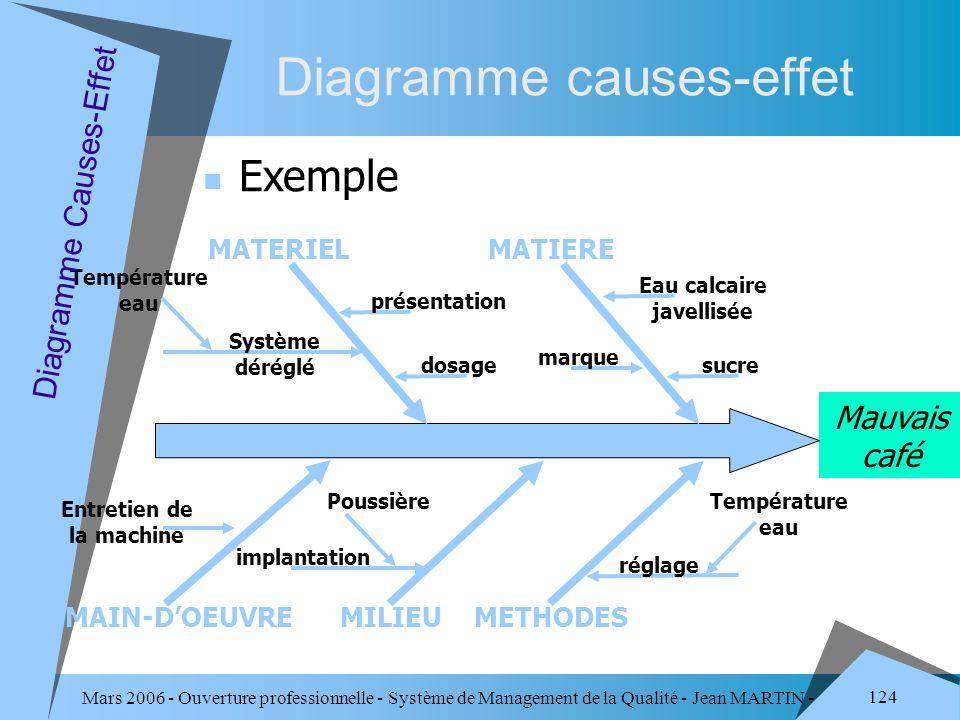 Mars 2006 - Ouverture professionnelle - Système de Management de la Qualité - Jean MARTIN - QUALITE 124 Diagramme causes-effet Exemple Mauvais café MA