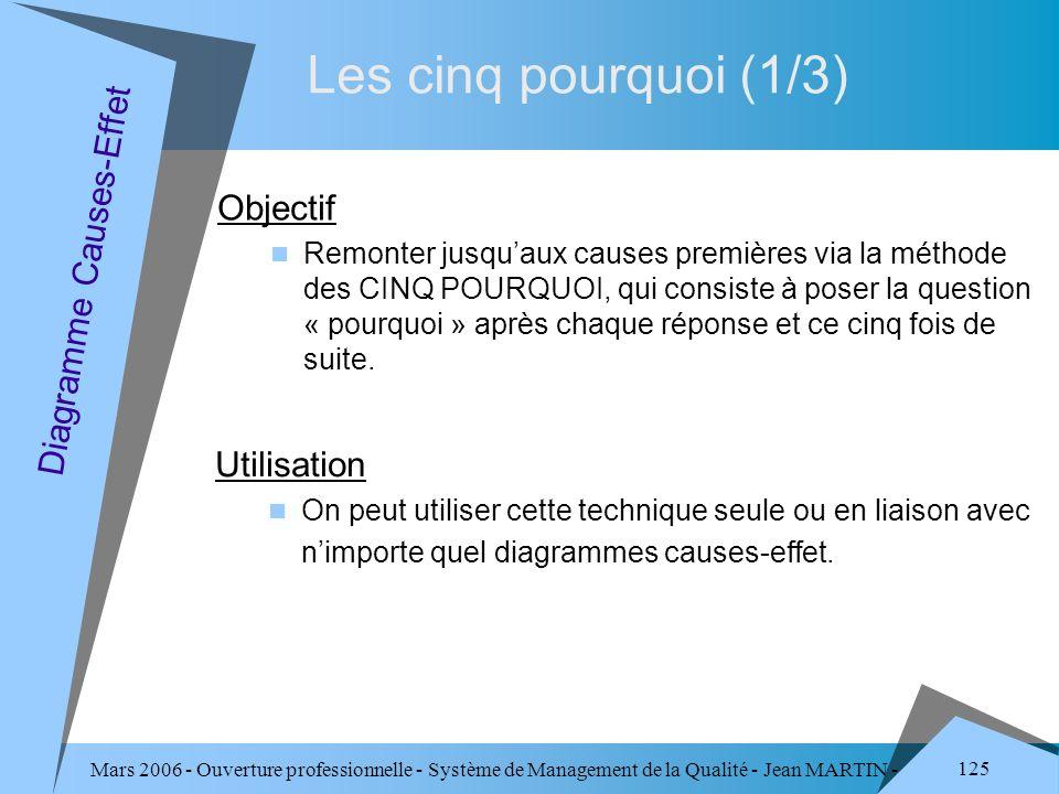 Mars 2006 - Ouverture professionnelle - Système de Management de la Qualité - Jean MARTIN - QUALITE 125 Les cinq pourquoi (1/3) Diagramme Causes-Effet