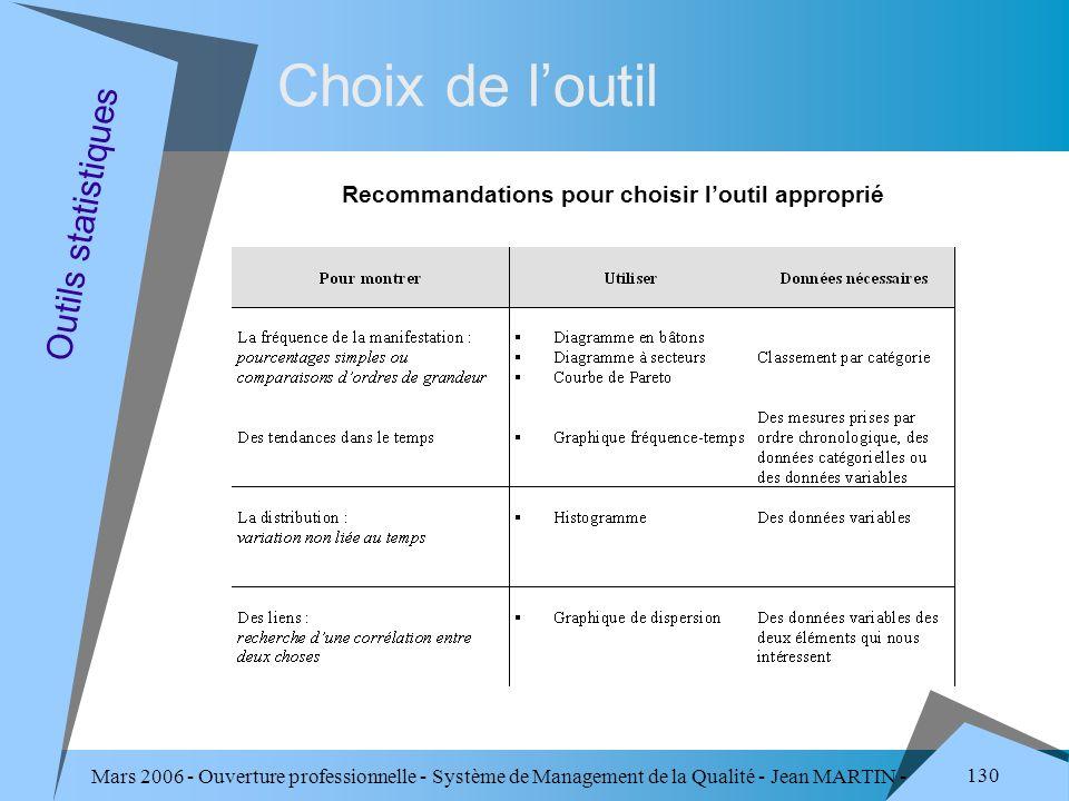 Mars 2006 - Ouverture professionnelle - Système de Management de la Qualité - Jean MARTIN - QUALITE 130 Choix de loutil Recommandations pour choisir l