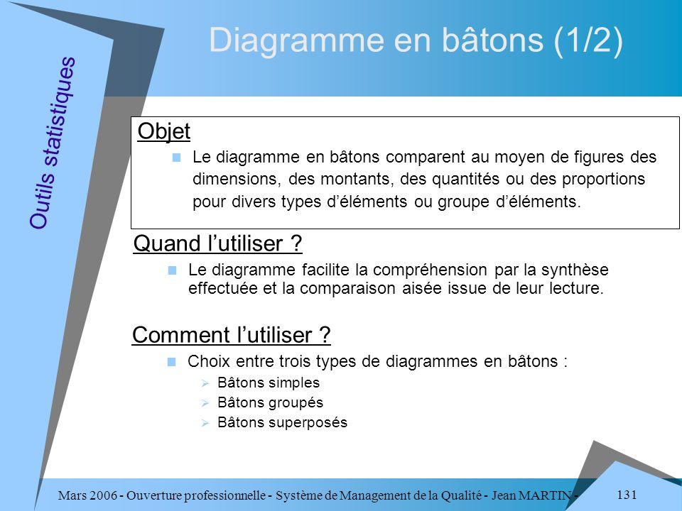 Mars 2006 - Ouverture professionnelle - Système de Management de la Qualité - Jean MARTIN - QUALITE 131 Diagramme en bâtons (1/2) Objet Le diagramme e