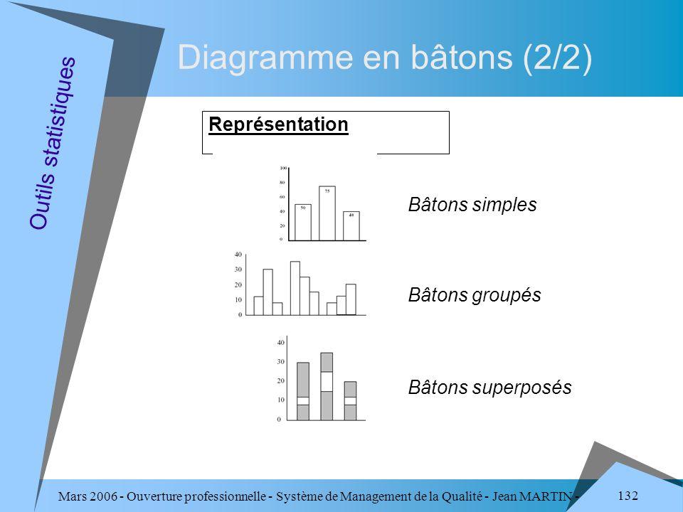 Mars 2006 - Ouverture professionnelle - Système de Management de la Qualité - Jean MARTIN - QUALITE 132 Diagramme en bâtons (2/2) Représentation Outil