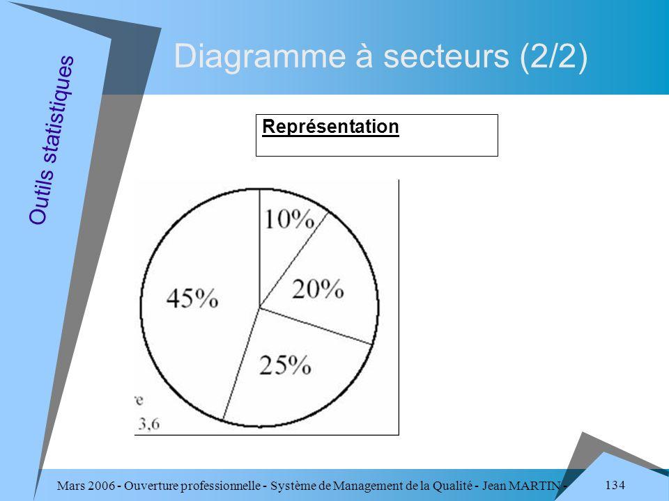 Mars 2006 - Ouverture professionnelle - Système de Management de la Qualité - Jean MARTIN - QUALITE 134 Diagramme à secteurs (2/2) Représentation Outi