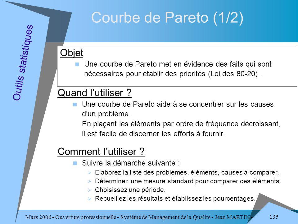 Mars 2006 - Ouverture professionnelle - Système de Management de la Qualité - Jean MARTIN - QUALITE 135 Courbe de Pareto (1/2) Objet Une courbe de Par