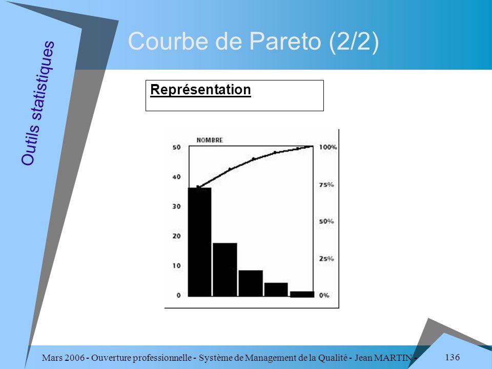 Mars 2006 - Ouverture professionnelle - Système de Management de la Qualité - Jean MARTIN - QUALITE 136 Courbe de Pareto (2/2) Représentation Outils s