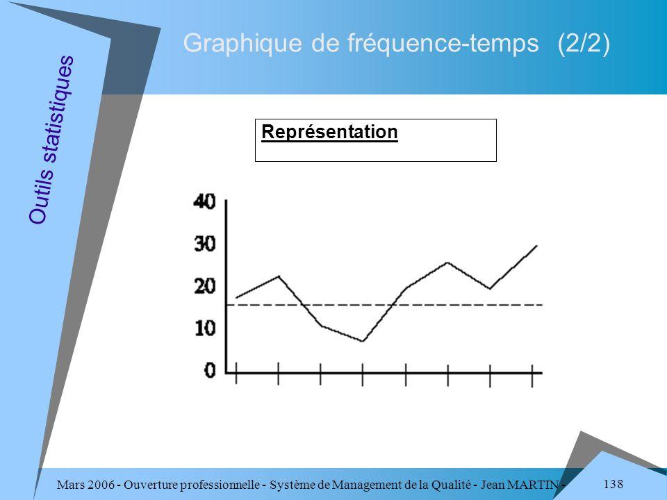 Mars 2006 - Ouverture professionnelle - Système de Management de la Qualité - Jean MARTIN - QUALITE 138 Graphique de fréquence-temps (2/2) Représentat