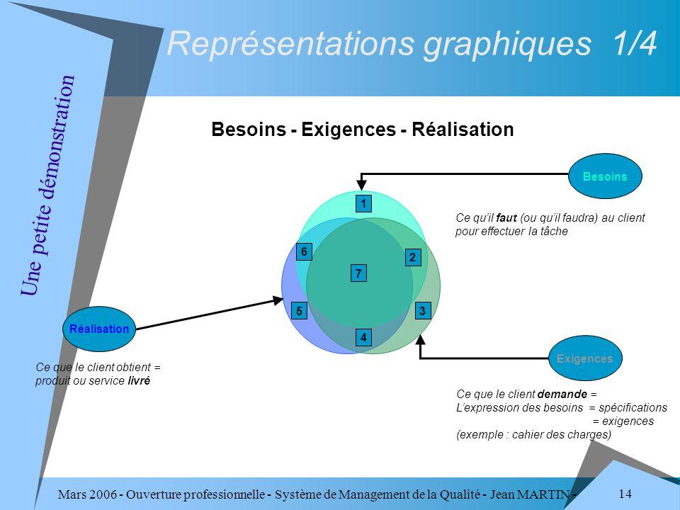 Mars 2006 - Ouverture professionnelle - Système de Management de la Qualité - Jean MARTIN - QUALITE 14 Réalisation Besoins Exigences 5 1 2 4 7 3 6 Ce