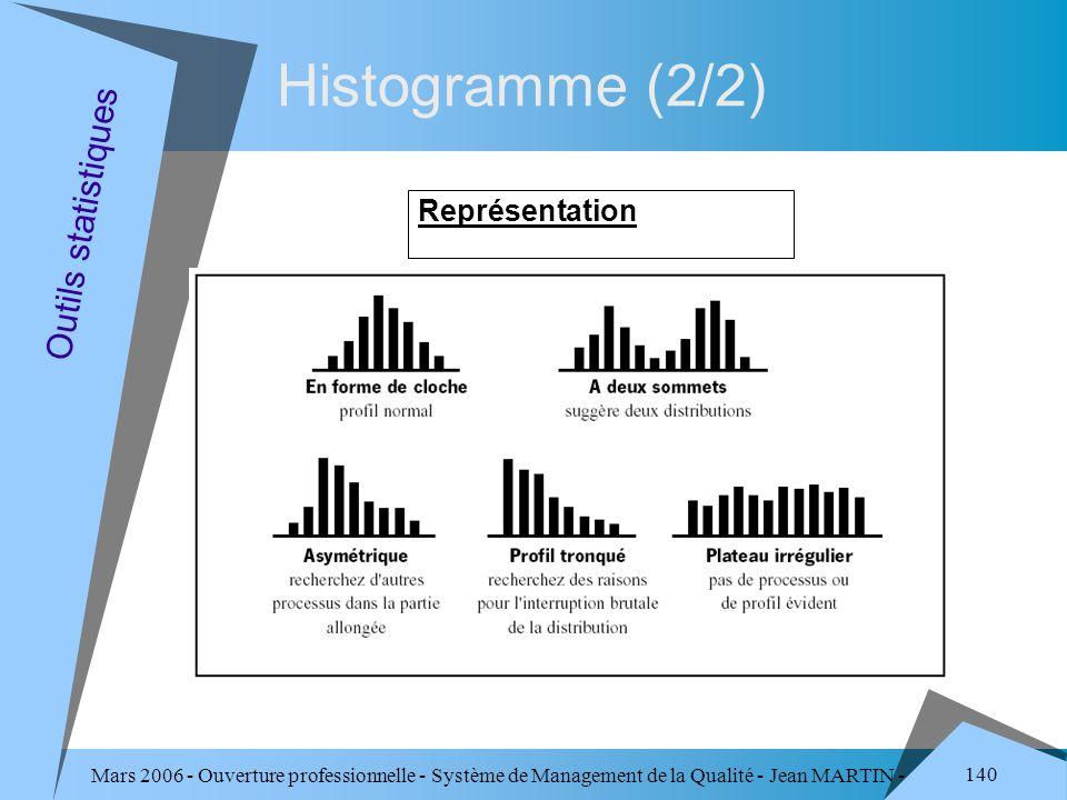 Mars 2006 - Ouverture professionnelle - Système de Management de la Qualité - Jean MARTIN - QUALITE 140 Histogramme (2/2) Représentation Outils statis