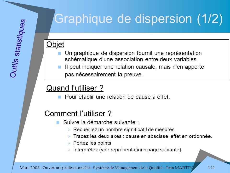 Mars 2006 - Ouverture professionnelle - Système de Management de la Qualité - Jean MARTIN - QUALITE 141 Objet Un graphique de dispersion fournit une r