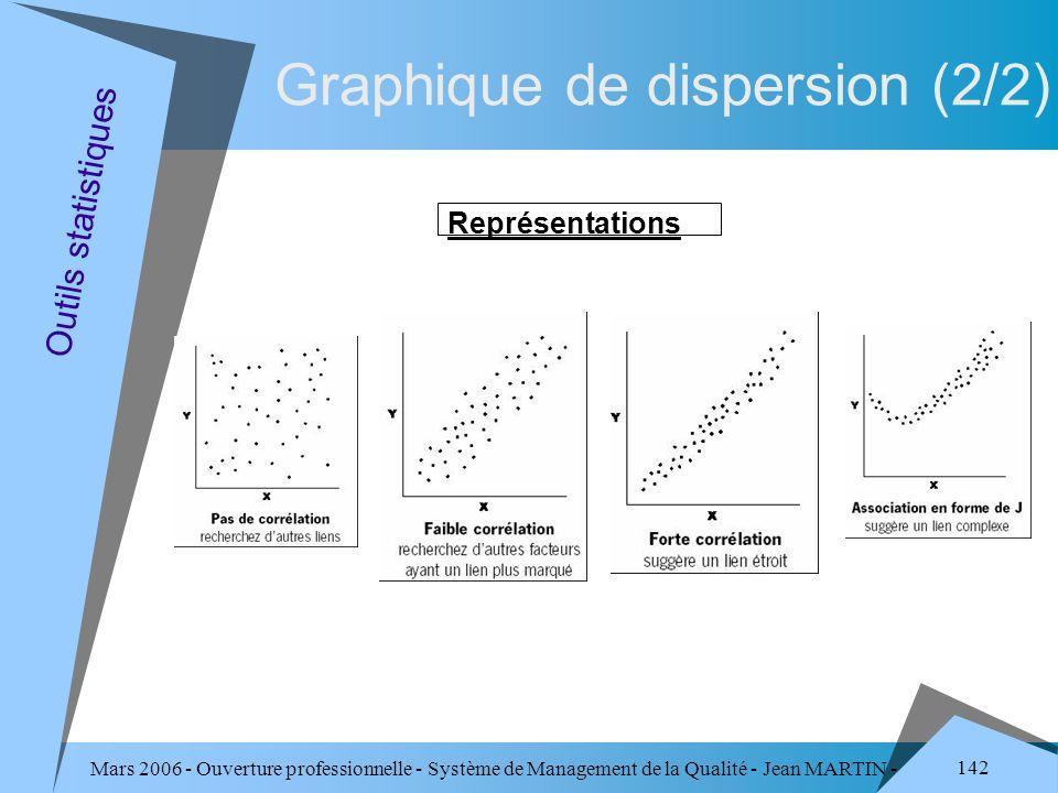 Mars 2006 - Ouverture professionnelle - Système de Management de la Qualité - Jean MARTIN - QUALITE 142 Graphique de dispersion (2/2) Représentations