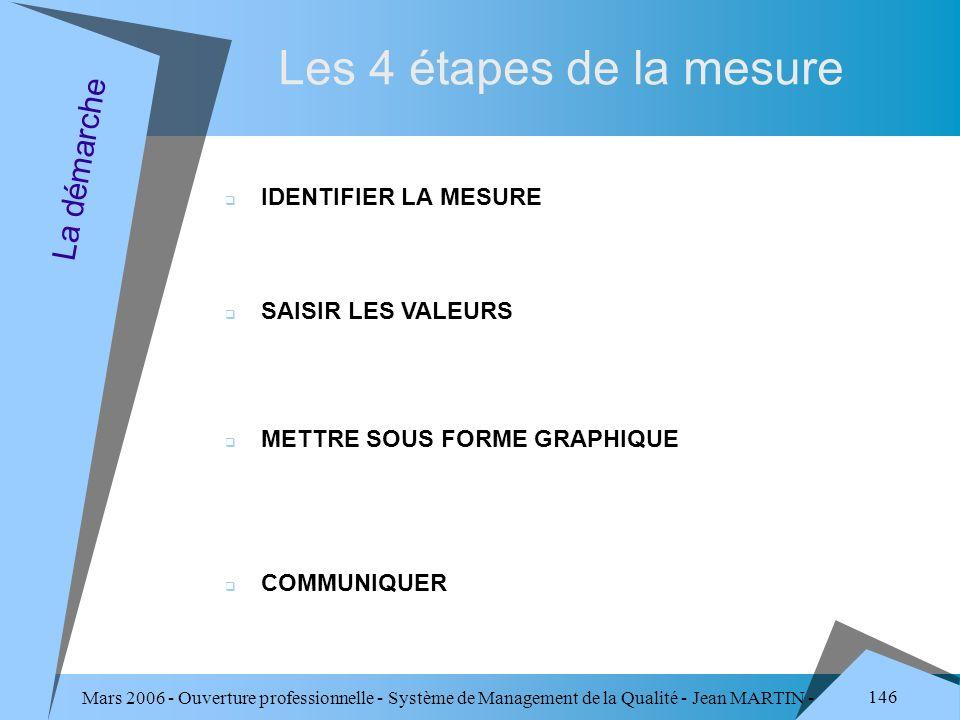 Mars 2006 - Ouverture professionnelle - Système de Management de la Qualité - Jean MARTIN - QUALITE 146 Les 4 étapes de la mesure La démarche IDENTIFI