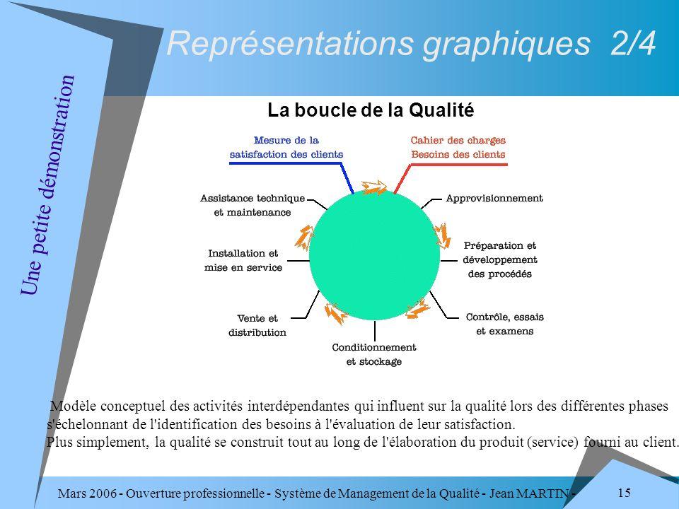 Mars 2006 - Ouverture professionnelle - Système de Management de la Qualité - Jean MARTIN - QUALITE 15 Modèle conceptuel des activités interdépendante