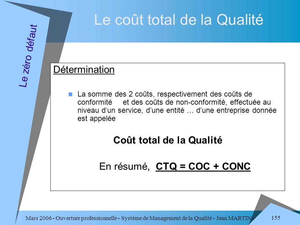 Mars 2006 - Ouverture professionnelle - Système de Management de la Qualité - Jean MARTIN - QUALITE 155 Le coût total de la Qualité Détermination La s