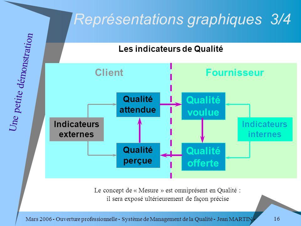 Mars 2006 - Ouverture professionnelle - Système de Management de la Qualité - Jean MARTIN - QUALITE 16 Qualité voulue Qualité attendue Qualité offerte
